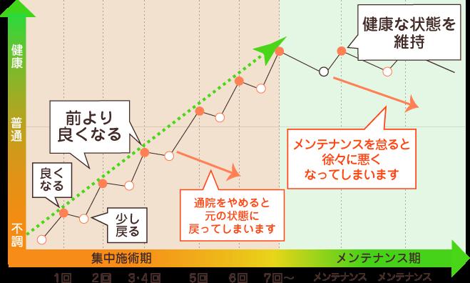 通院の目安グラフ
