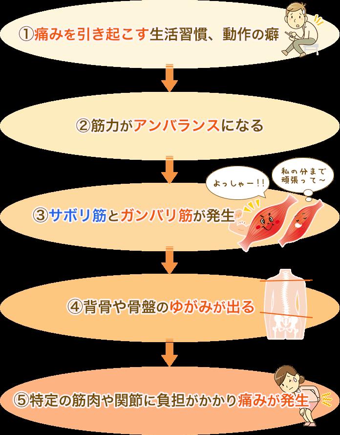 腰痛を起こす流れの図